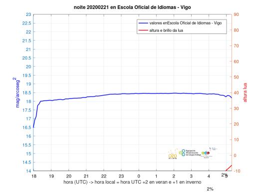 medidas_SQM_SQM-EOI-Vigo_20200221_