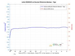 medidas_SQM_SQM-EOI-Vigo_20200223_